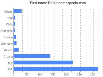 Given name Baldo