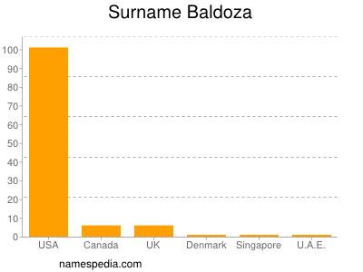 Surname Baldoza