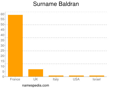 Surname Baldran