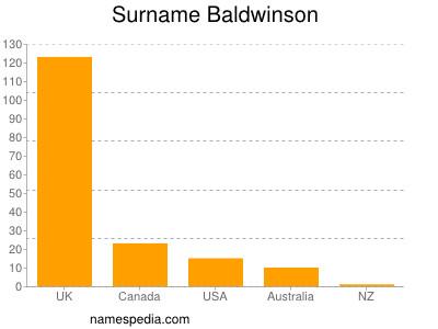 Surname Baldwinson