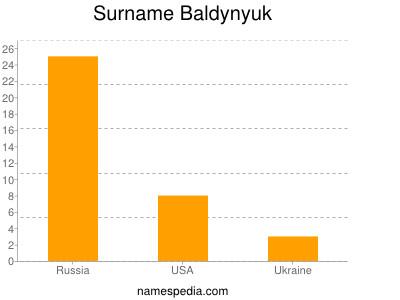 Surname Baldynyuk