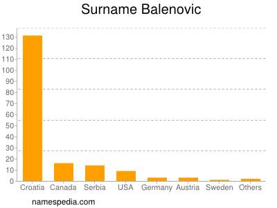 Surname Balenovic