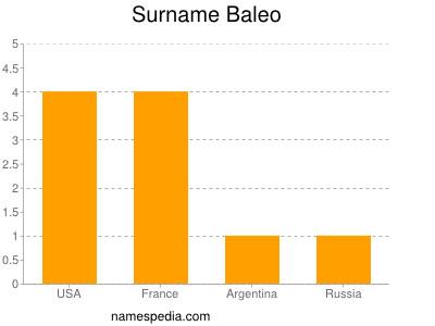 Surname Baleo