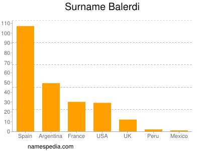 Surname Balerdi