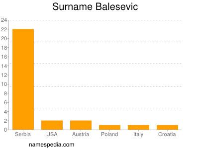 Surname Balesevic