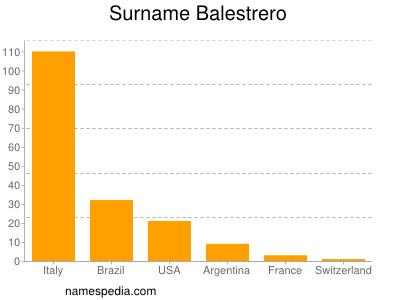 Surname Balestrero