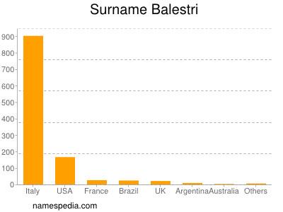 Surname Balestri