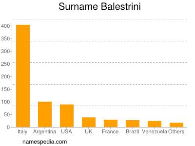Surname Balestrini