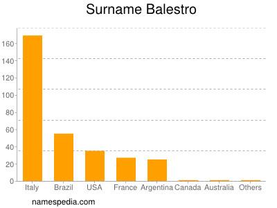 Familiennamen Balestro