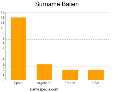 Surname Balien