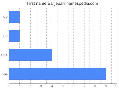 Given name Balijepalli