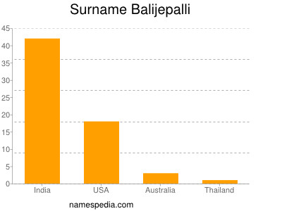 Surname Balijepalli
