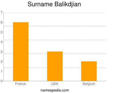 Surname Balikdjian