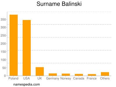 Familiennamen Balinski