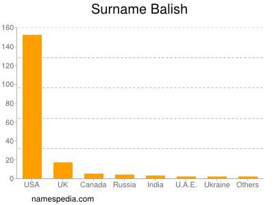 Surname Balish