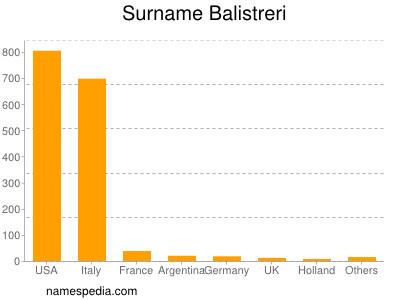 Surname Balistreri