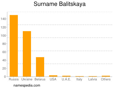 Surname Balitskaya