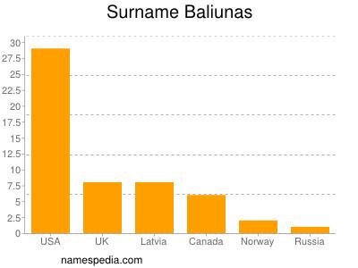 Surname Baliunas