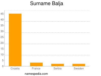 nom Balja