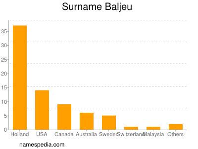 Surname Baljeu