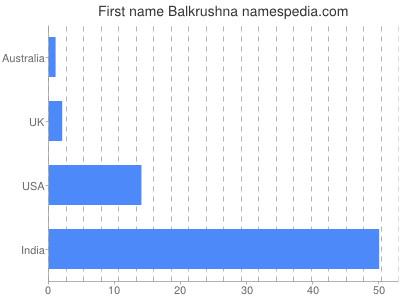Given name Balkrushna