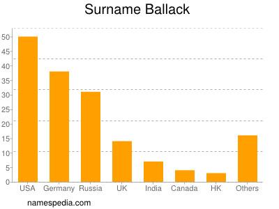 Surname Ballack