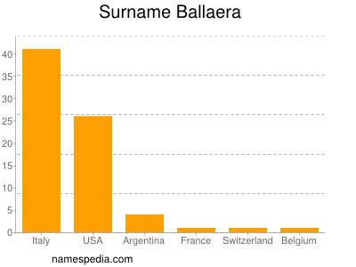Surname Ballaera
