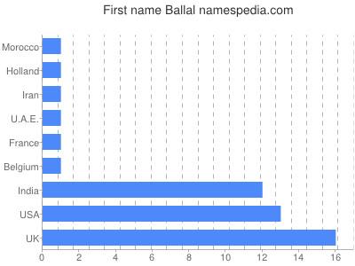 Given name Ballal