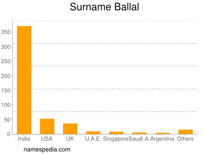 Surname Ballal