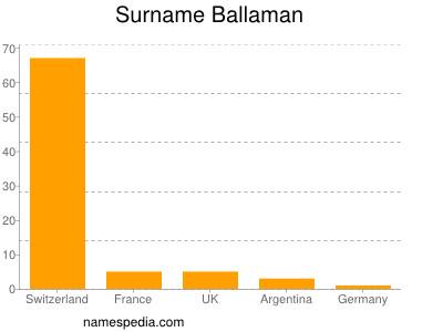 Surname Ballaman