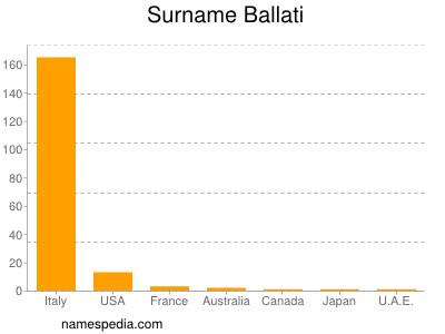 Surname Ballati