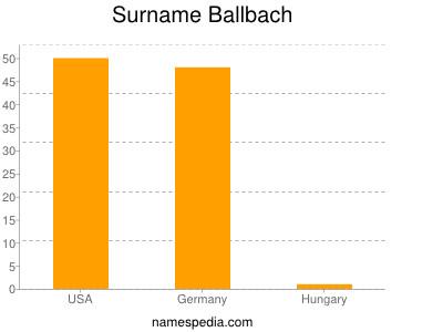 Familiennamen Ballbach