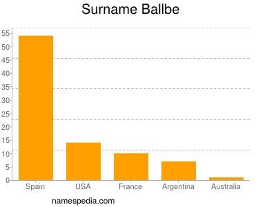 Surname Ballbe