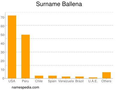 Surname Ballena