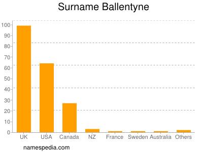 Surname Ballentyne