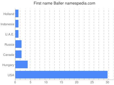 Given name Baller