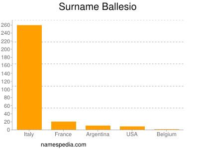 Surname Ballesio