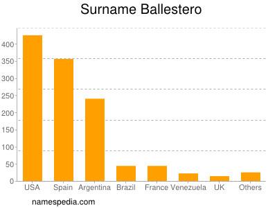 Surname Ballestero
