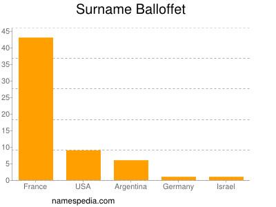 Surname Balloffet