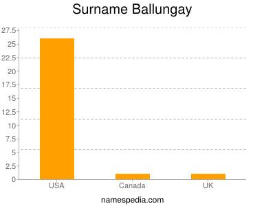 Surname Ballungay