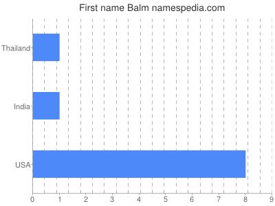 Given name Balm