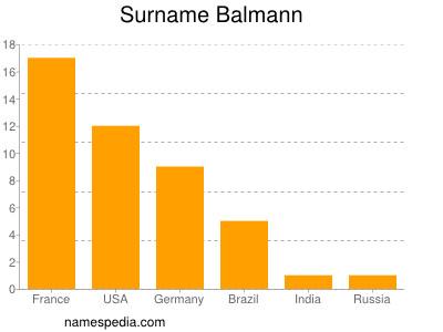 Surname Balmann