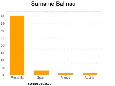 Surname Balmau
