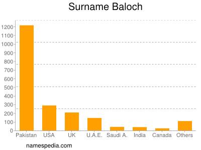 Surname Baloch