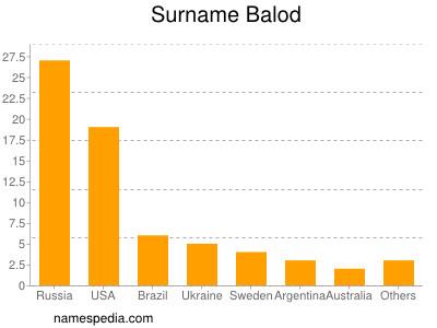 Surname Balod