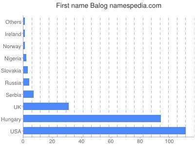 Given name Balog