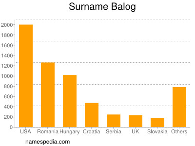 Surname Balog