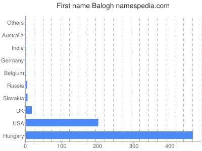 Given name Balogh