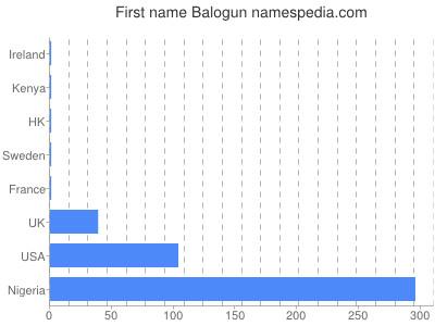 Given name Balogun