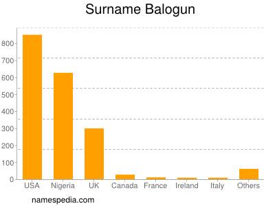 Surname Balogun